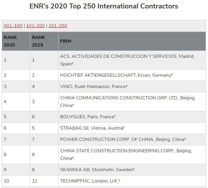 Обзор ТОП 250 строительных компаний мира
