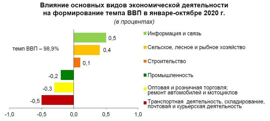 Обновились данные по ВВП и экспорту Беларуси