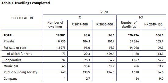 Польша - рост жилищного строительства