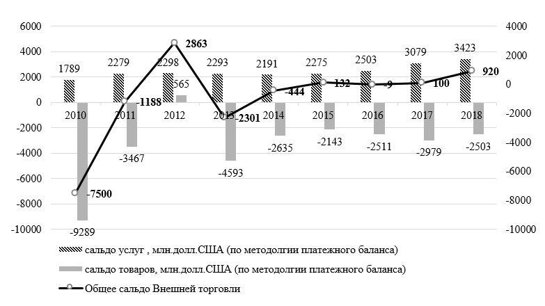 Динамика внешней торговли Республики Беларусь по методологии платежного баланса в 2010-2018 годах