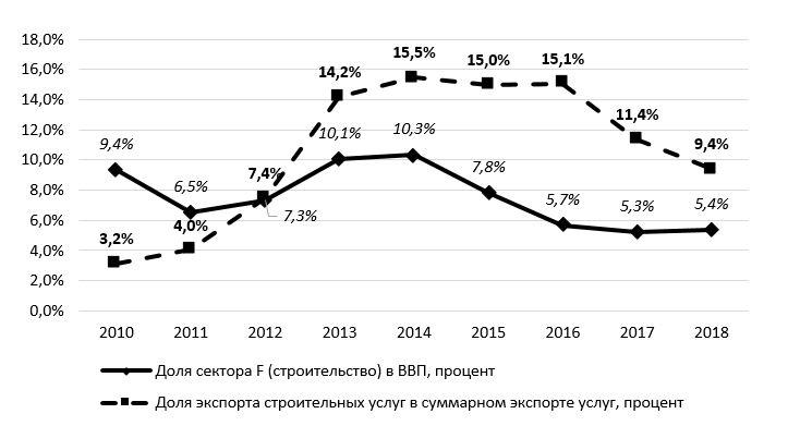 Динамика вклада строительства в ВВП и экспорта строительных услуг в общий объем экспорта услуг Республики Беларусь