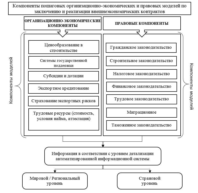 Система компонентов для построения региональных и страновых пошаговых организационно-экономических и правовых моделей по заключению и реализации внешнеэкономических контрактов