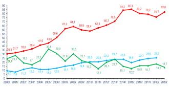 Объемы строительства жилья в России за 2020 год существенно не изменились