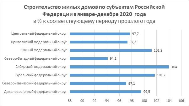 Росстат подвел итоги ввода жилья в России 2020 года